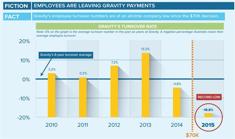 Gravidade Payments turnover rates