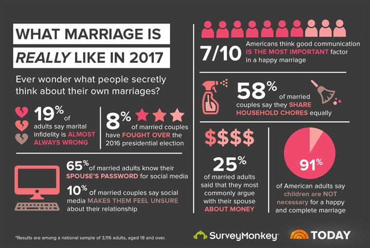 HOJE teamed up with SurveyMonkey to learn what marriage looks like in 2017.