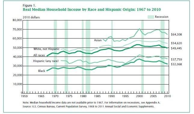 Diselaraskan for inflation, median household income has fallen over the past few years.